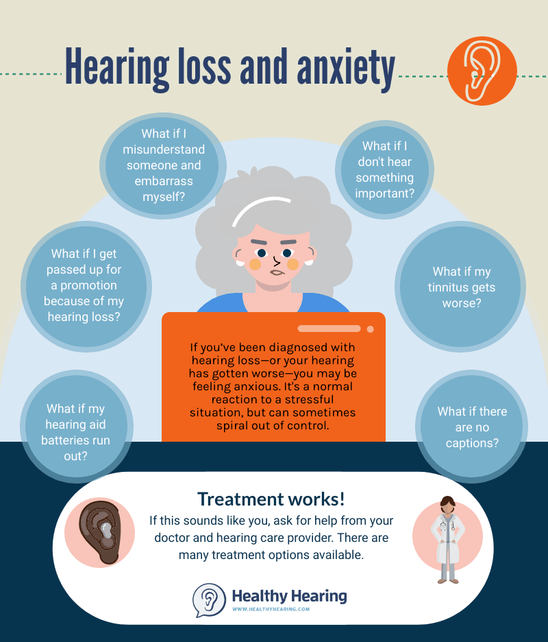 Infographic explaining the links between hearing loss and anxiety.